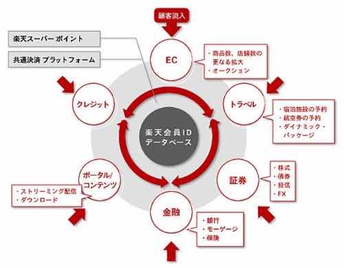 楽天経済圏イメージ
