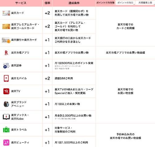 楽天市場SPUポイントアップ詳細