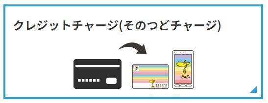 nanacoクレジットチャージ