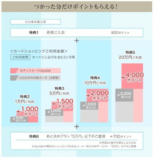セディナゴールドカード公式サイト入会特典