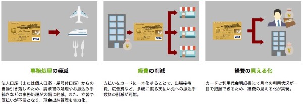 三井住友ビジネスカードメリット1