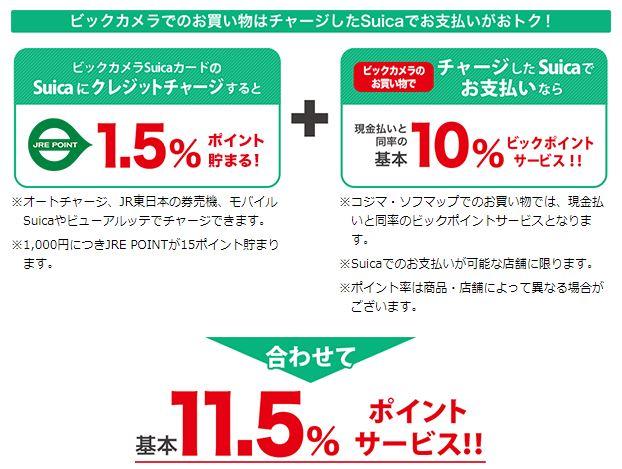 ビックカメラ11.5パーセントポイント還元