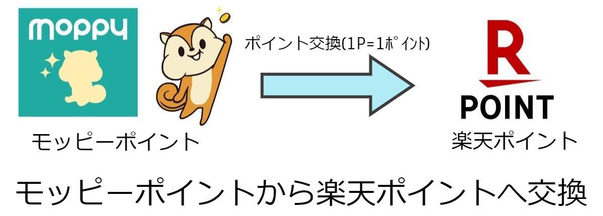 【図解】モッピーポイントから楽天ポイントへ交換