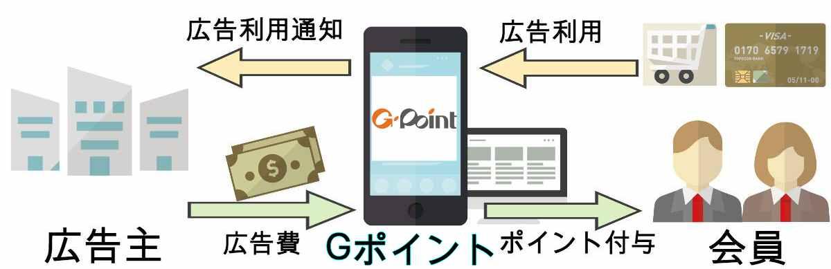 Gポイントもらえる仕組み