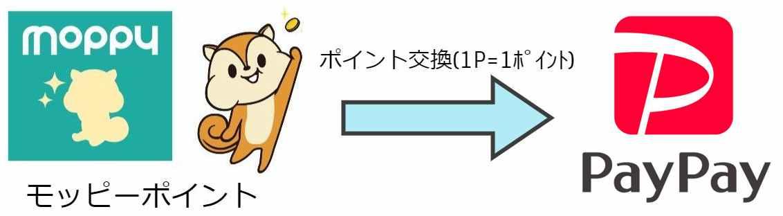 【図解】モッピーポイントからPayPayへ交換