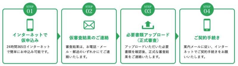 京都銀行カードローンの手続き