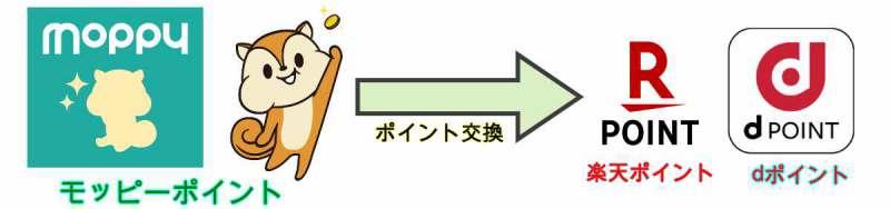 【図解】モッピーポイント交換